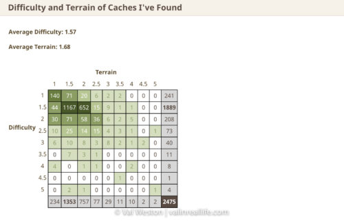 geocaching grid - val in real life
